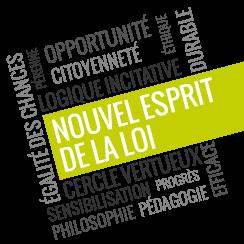 Wordle Esprit de la loi de 2005 TH Conseil